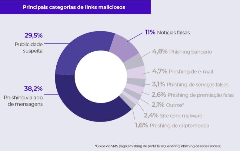 Principais categorias de links maliciosos