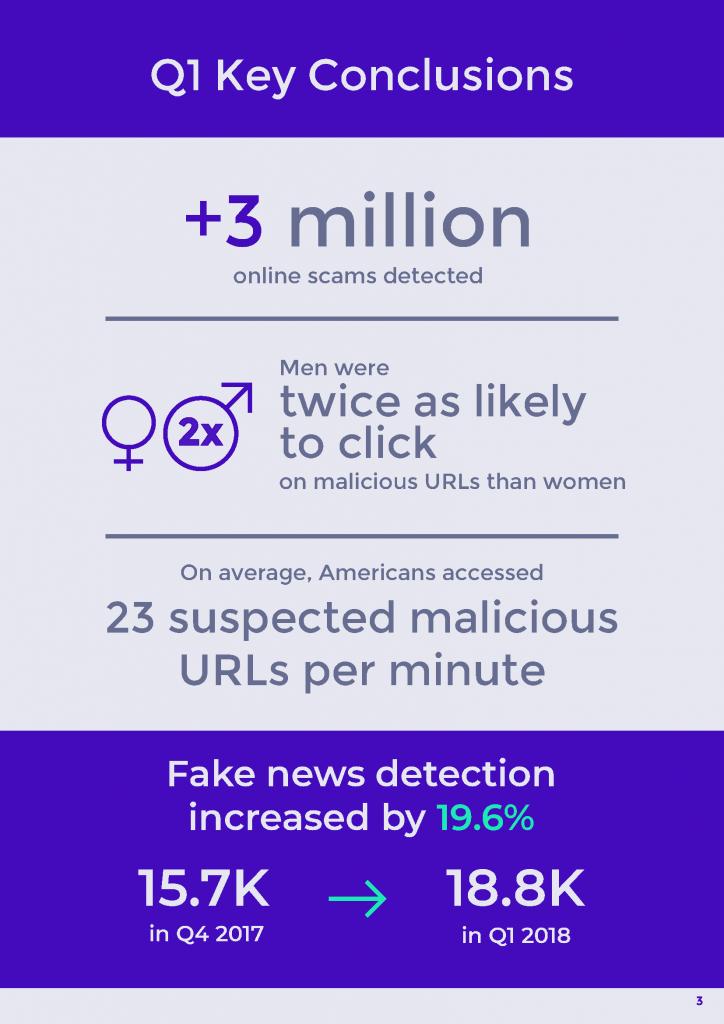 Americans accessed 23 suspected malicious URLs per minute in Q1